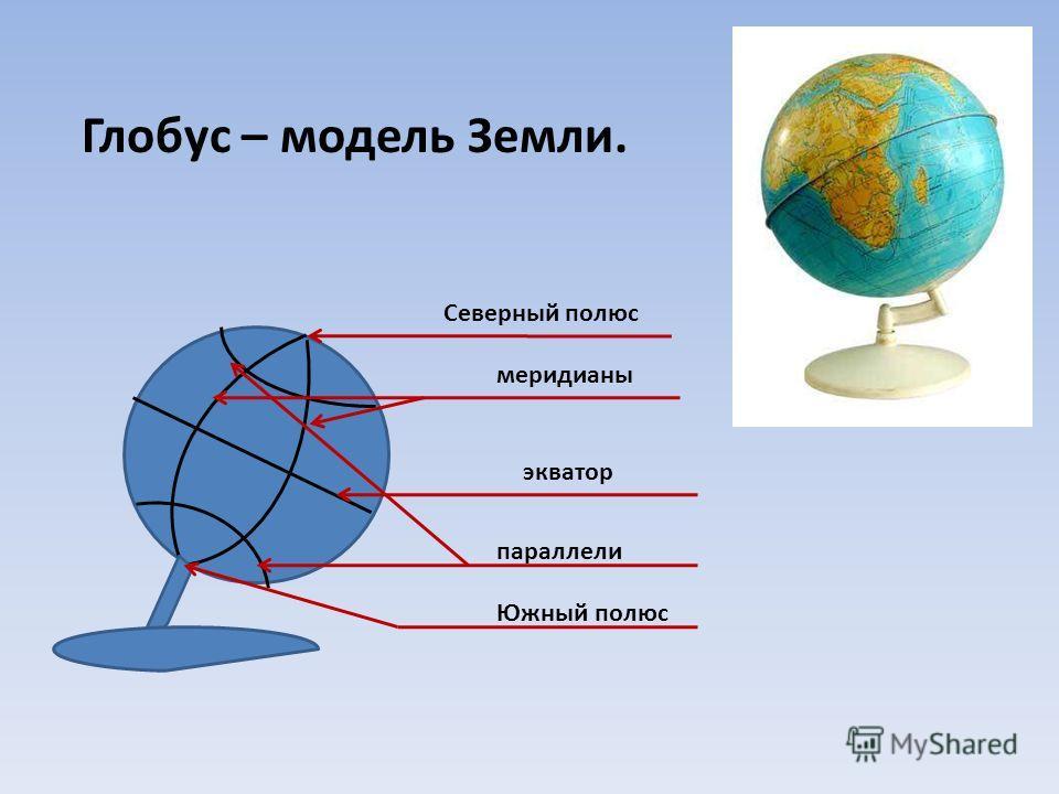 Северный полюс меридианы экватор параллели Южный полюс Глобус – модель Земли.