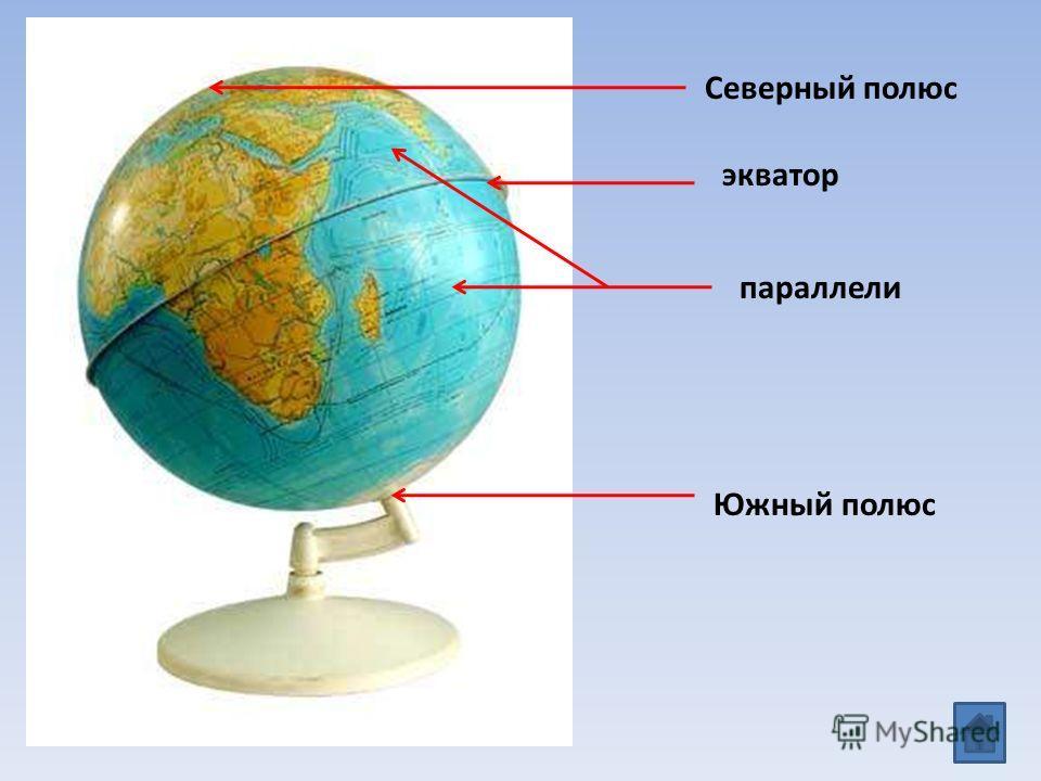 Северный полюс параллели Южный полюс экватор