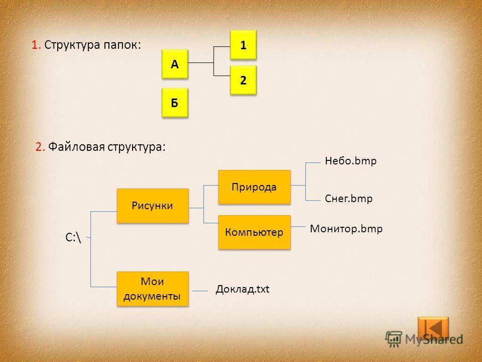 1. Структура папок: А А Б Б 2 2 1 1 2. Файловая структура: С:\ Рисунки Природа Компьютер Мои документы Небо.bmp Снег.bmp Монитор.bmp Доклад.txt