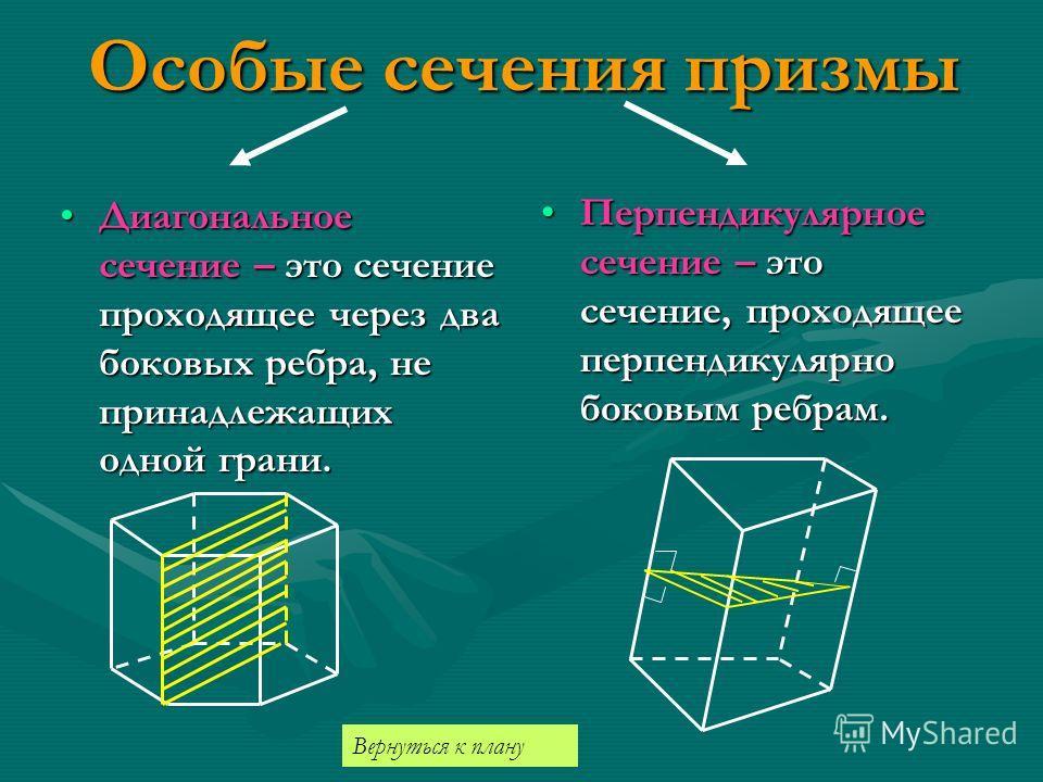 Особые сечения призмы Диагональное сечение – это сечение проходящее через два боковых ребра, не принадлежащих одной грани.Диагональное сечение – это сечение проходящее через два боковых ребра, не принадлежащих одной грани. Перпендикулярное сечение –