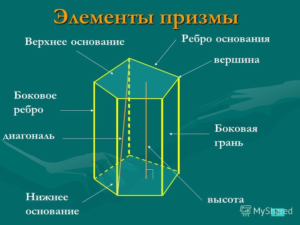 Элементы призмы Ребро основания вершина Боковое ребро высота диагональ Боковая грань Нижнее основание Верхнее основание