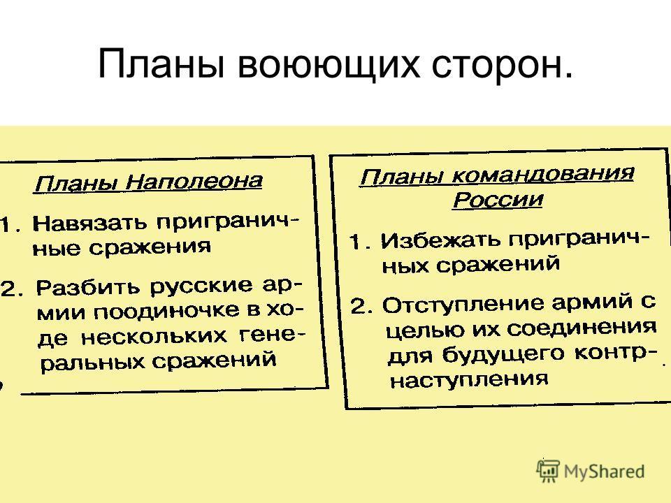 Планы воюющих сторон.