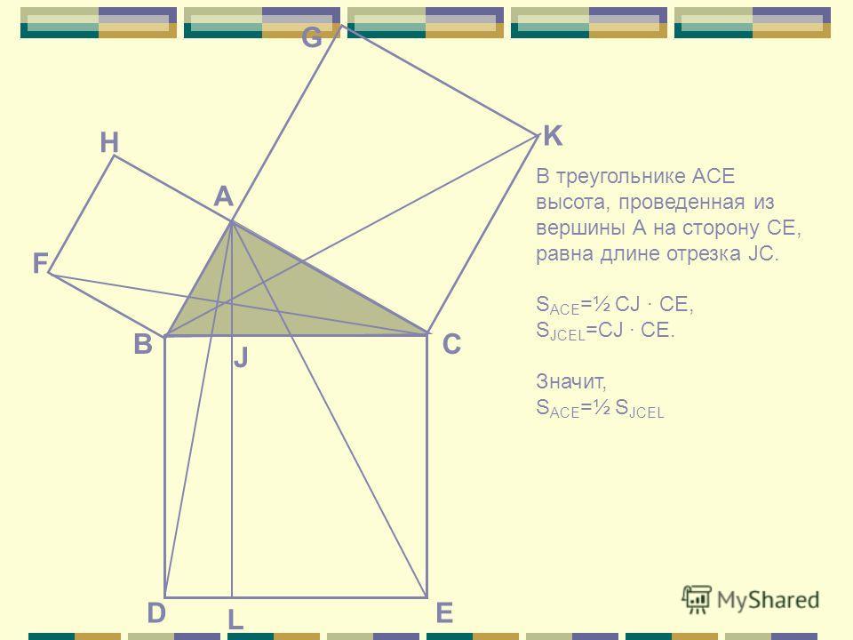 E СВ А K G F H D J L В треугольнике ACE высота, проведенная из вершины А на сторону CE, равна длине отрезка JC. S ACE =½ CJ CE, S JCEL =CJ CE. Значит, S ACE =½ S JCEL
