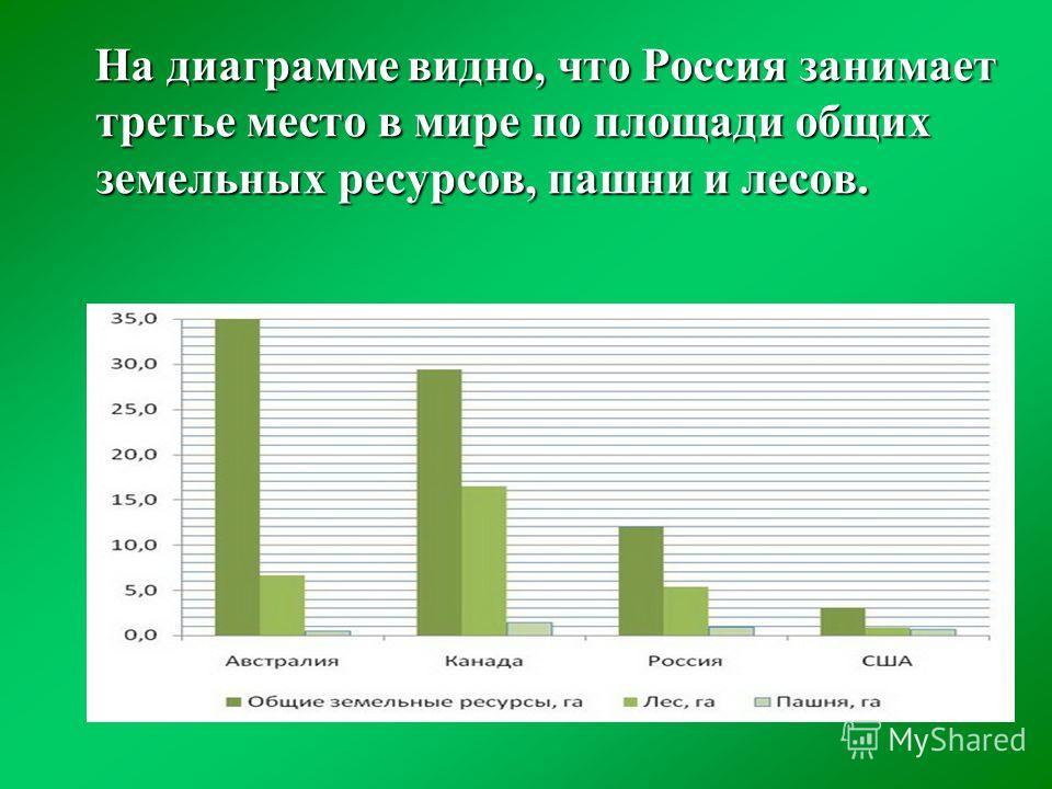 На диаграмме видно, что Россия занимает третье место в мире по площади общих земельных ресурсов, пашни и лесов.