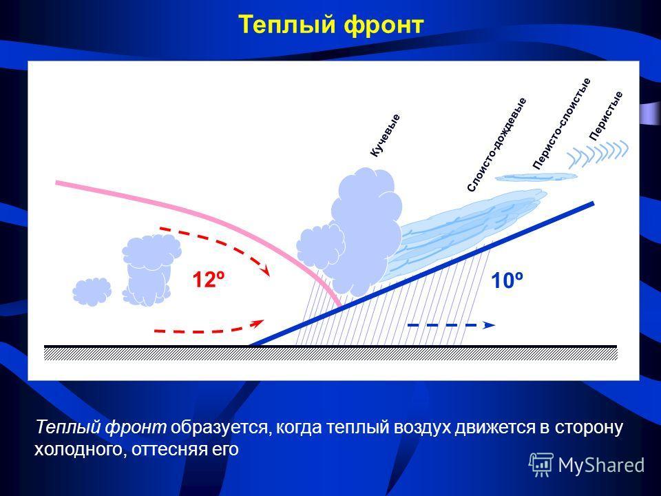 Перистые Слоисто-дождевые Кучевые Перисто-слоистые Теплый фронт Теплый фронт образуется, когда теплый воздух движется в сторону холодного, оттесняя его 12º 10º