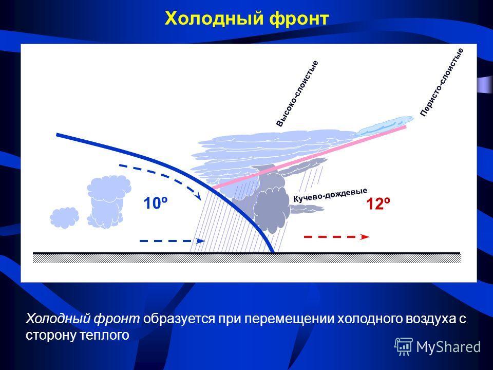 10º10º 12º12º Холодный фронт Холодный фронт образуется при перемещении холодного воздуха с сторону теплого Кучево-дождевые Высоко-слоистые Перисто-слоистые
