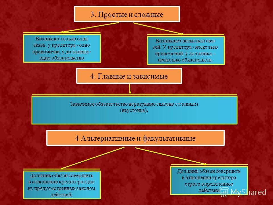 3. Простые и сложные Возникает только одна связь, у кредитора - одно правомочие, у должника - одно обязательство Возникает только одна связь, у кредитора - одно правомочие, у должника - одно обязательство Возникают несколько свя- зей. У кредитора - н