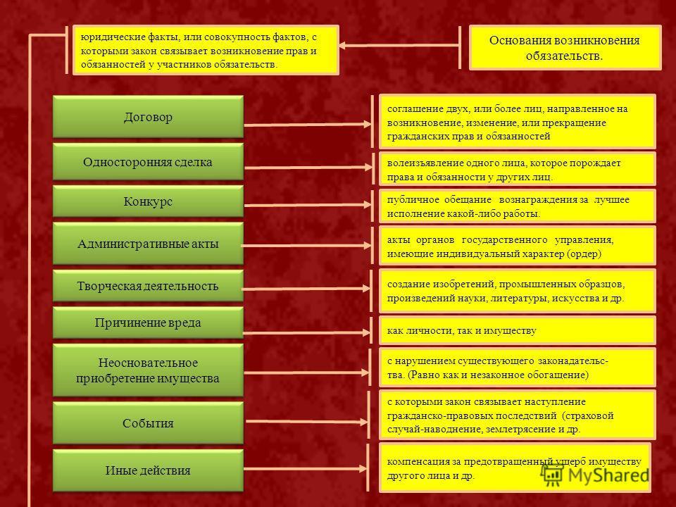 Основания возникновения обязательств. Договор Односторонняя сделка Конкурс Административные акты соглашение двух, или более лиц, направленное на возникновение, изменение, или прекращение гражданских прав и обязанностей волеизъявление одного лица, кот