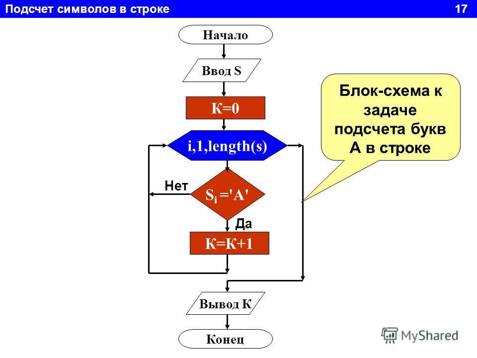 Подсчет символов в строке 17 Начало Ввод S i,1,length(s) S i ='A' К=К+1 Вывод К Конец Да Нет Блок-схема к задаче подсчета букв А в строке К=0