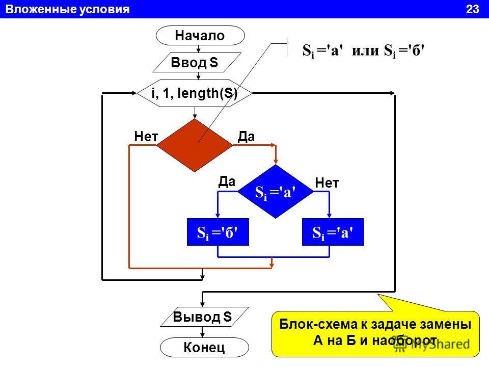 Вложенные условия 23 Начало Ввод S i, 1, length(S) S i ='а' S i ='б'S i ='а' Вывод S Конец S i ='а' или S i ='б' Да Нет ДаНет Блок-схема к задаче замены А на Б и наоборот