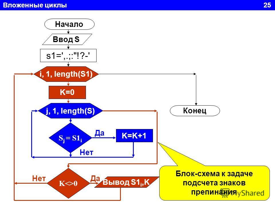 Вложенные циклы 25 Начало Ввод S i, 1, length(S1) s1=',.;:!?-' K=0 j, 1, length(S) S j = S1 i Да Нет K=K+1 K0 Вывод S1 i,K НетДа Конец Блок-схема к задаче подсчета знаков препинания