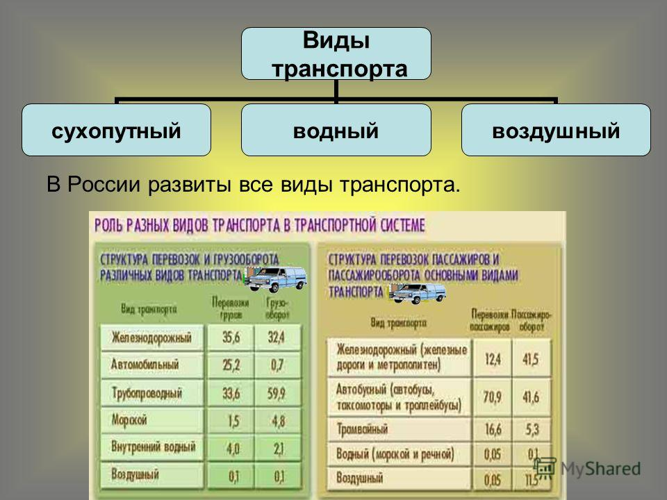 В России развиты все виды транспорта. Виды транспорта сухопутныйводныйвоздушный
