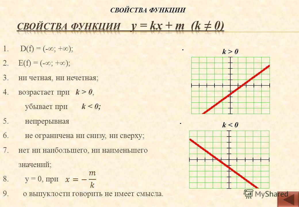 1. D(f) = (-; +); 2.E(f) = (-; +); 3.ни четная, ни нечетная; 4.возрастает при k > 0, убывает при k < 0; 5. непрерывная 6. не ограничена ни снизу, ни сверху; 7.нет ни наибольшего, ни наименьшего значений; 8. y = 0, при 9. о выпуклости говорить не имее