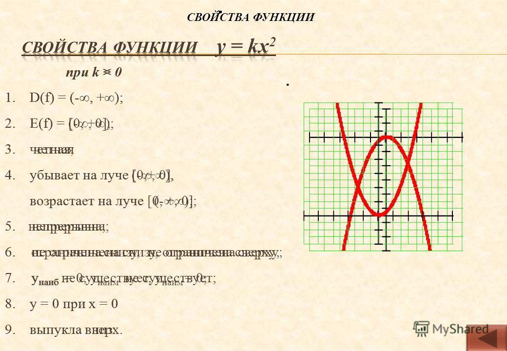 при k < 0 1. D(f) = (-, +); 2. Е(f) = (-, 0]; 3. четная 4. убывает на луче [0,+), возрастает на луче (-, 0]; 5. непрерывна; 6. не ограничена снизу, ограничена сверху; 7. у наиб = 0, у наим не существует; 8. y = 0 при х = 0 9. выпукла вверх. при k > 0