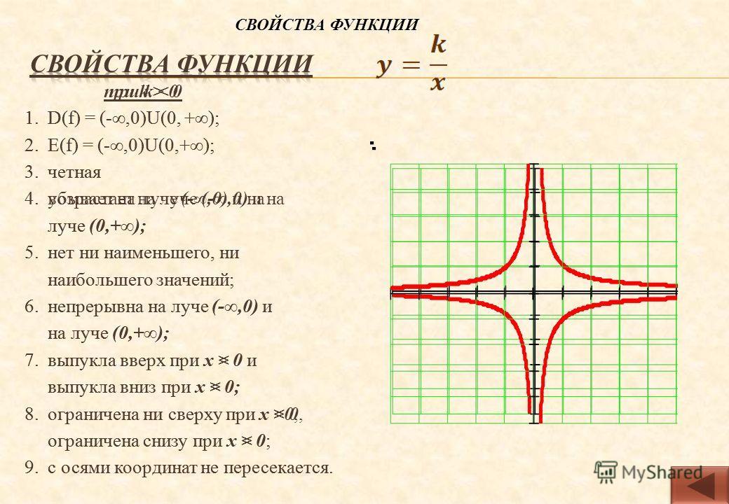 при k > 0 1. D(f) = (-,0)U(0, +); 2. Е(f) = (-,0)U(0,+); 3. четная 4. убывает на луче (-,0) и на луче (0,+); 5. нет ни наименьшего, ни наибольшего значений; 6. непрерывна на луче (-,0) и на луче (0,+); 7. выпукла вверх при х < 0 и выпукла вниз при х
