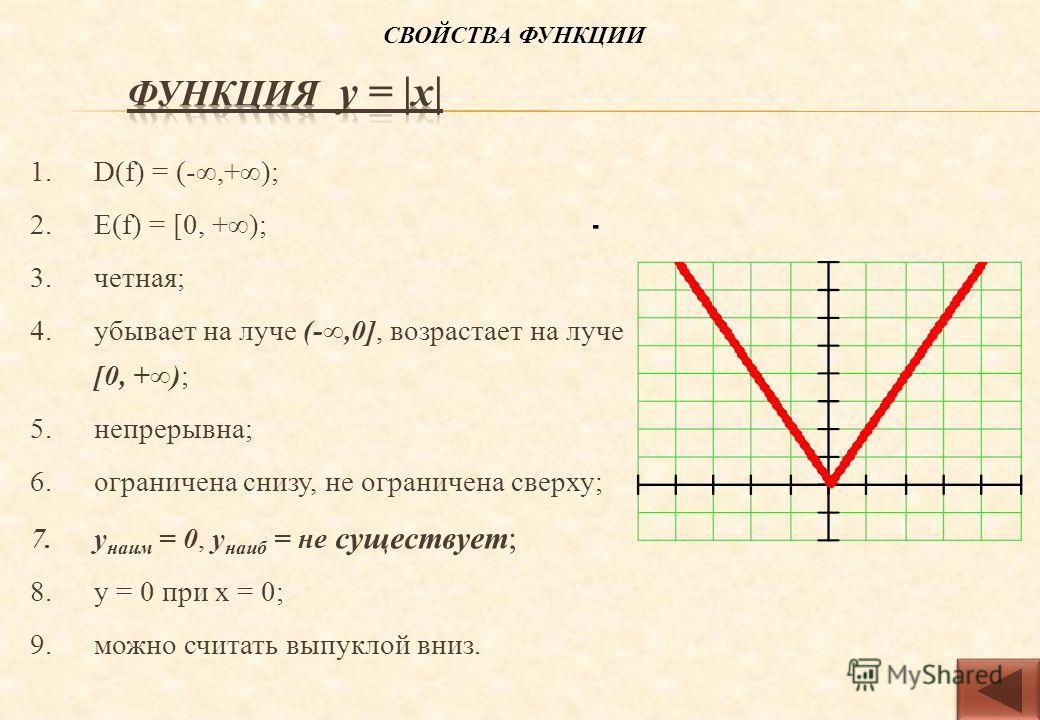 1.D(f) = (-,+); 2.Е(f) = [0, +); 3.четная; 4.убывает на луче (-,0], возрастает на луче [0, +); 5.непрерывна; 6.ограничена снизу, не ограничена сверху; 7.у наим = 0, у наиб = не существует; 8.у = 0 при х = 0; 9.можно считать выпуклой вниз. СВОЙСТВА ФУ