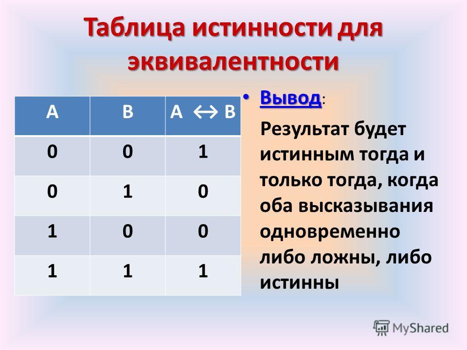 Таблицаистинностидля эквивалентности Таблица истинности для эквивалентности АВА В 001 010 100 111 Вывод Вывод : Результат будет истинным тогда и только тогда, когда оба высказывания одновременно либо ложны, либо истинны