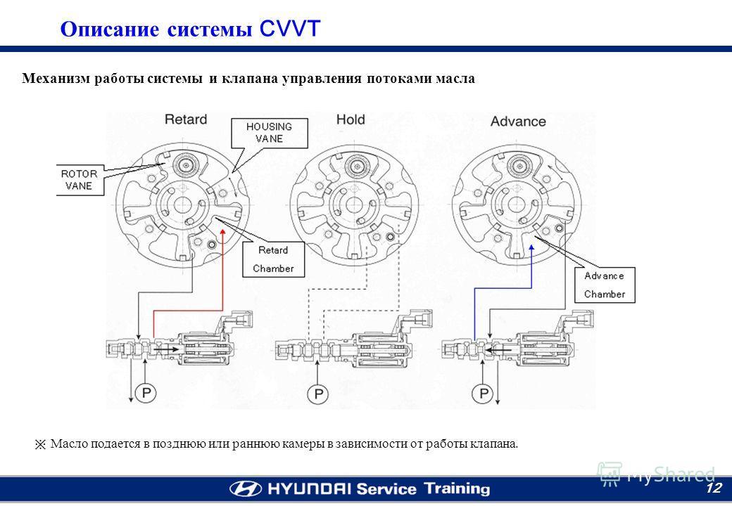 Moscow RTC 12 Масло подается в позднюю или раннюю камеры в зависимости от работы клапана. Механизм работы системы и клапана управления потоками масла Описание системы CVVT