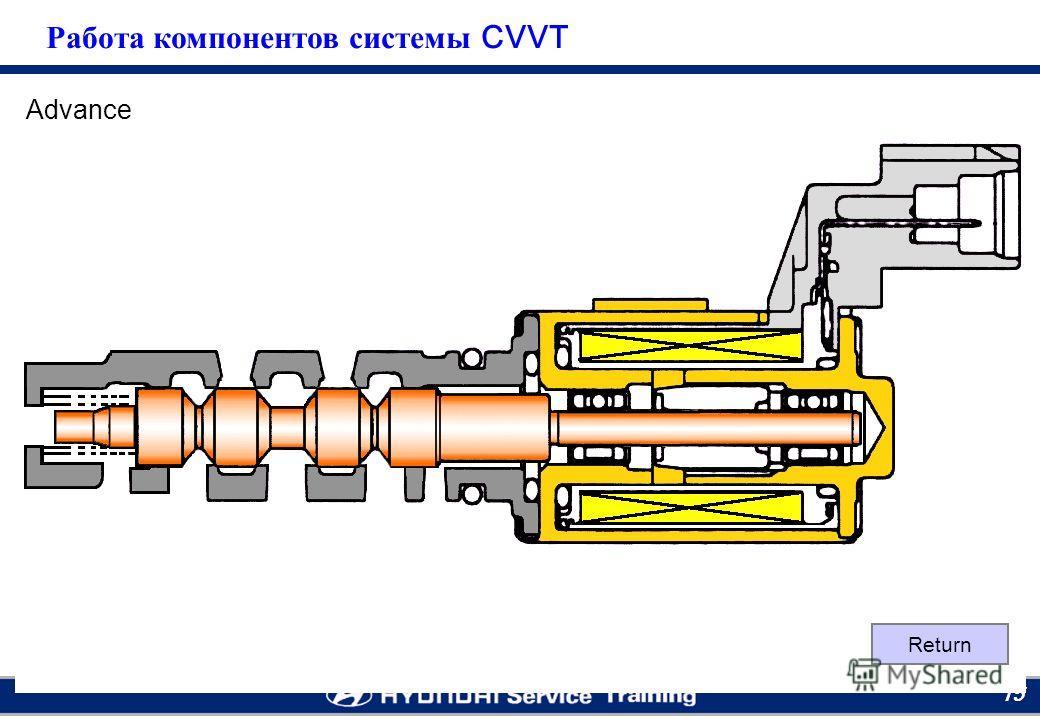 Moscow RTC 15 Advance Return Работа компонентов системы CVVT
