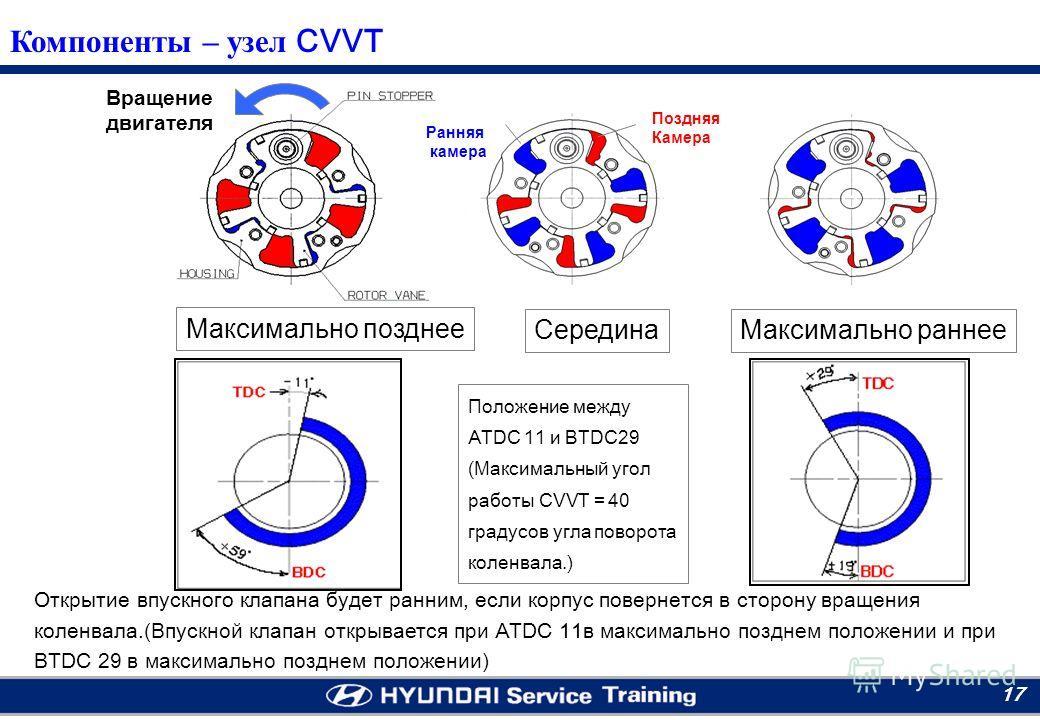 Moscow RTC 17 Максимально позднее Максимально раннее Вращение двигателя Поздняя Камера Ранняя камера Середина Открытие впускного клапана будет ранним, если корпус повернется в сторону вращения коленвала.(Впускной клапан открывается при ATDC 11в макси