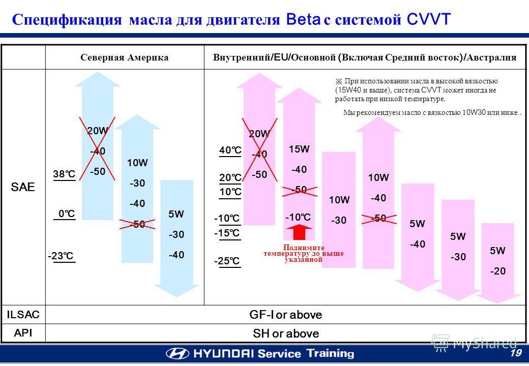Moscow RTC 19 -23 Северная Америка Внутренний /EU/ Основной ( Включая Средний восток )/ Австралия SAE ILSAC GF-I or above API SH or above 20W -40 -50 0 38 10W -30 -40 -50 5W -30 -40 10 20 40 -10 -15 -25 20W -40 -50 15W -40 -50 10W -30 5W -20 10W -40