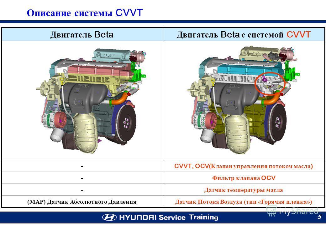 Moscow RTC 5 Двигатель Beta Двигатель Beta с системой CVVT -CVVT, OCV( Клапан управления потоком масла ) - Фильтр клапана OCV - Датчик температуры масла (МАР) Датчик Абсолютного ДавленияДатчик Потока Воздуха (тип «Горячая пленка») Описание системы CV
