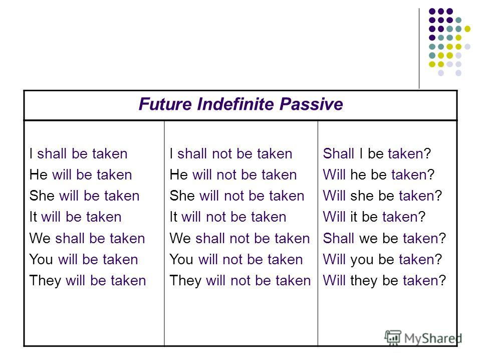 Future Indefinite Passive I shall be taken He will be taken She will be taken It will be taken We shall be taken You will be taken They will be taken I shall not be taken He will not be taken She will not be taken It will not be taken We shall not be