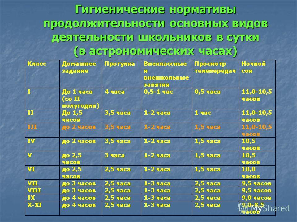 Гигиенические нормативы продолжительности основных видов деятельности школьников в сутки (в астрономических часах)