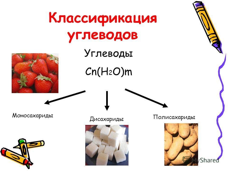 Классификация углеводов Углеводы Cn(H 2 O)m Моносахариды Дисахариды Полисахариды