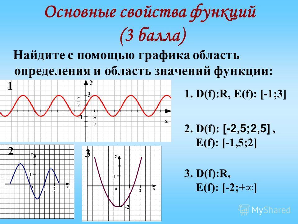 Основные свойства функций (3 балла) Найдите с помощью графика область определения и область значений функции: 3 х у -2 1 2 3 1. D(f):R, E(f): [-1;3] 2. D(f): [-2,5;2,5], E(f): [-1,5;2] 3. D(f):R, E(f): [-2;+]