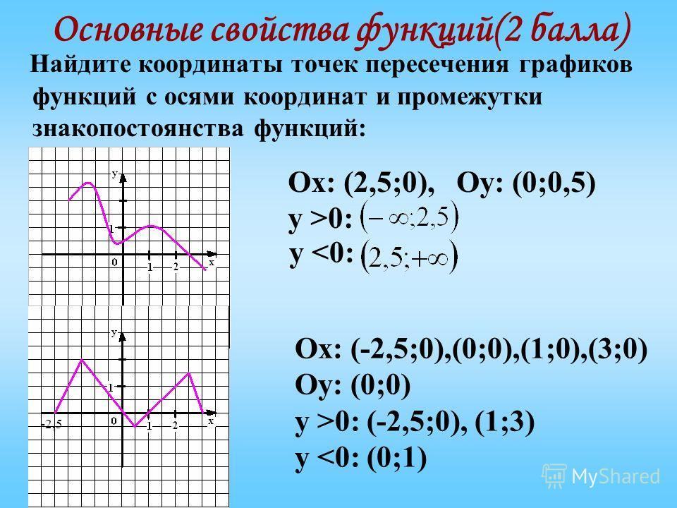 Основные свойства функций(2 балла) Найдите координаты точек пересечения графиков функций с осями координат и промежутки знакопостоянства функций: -2,5 Ох: (2,5;0), Оу: (0;0,5) у >0: у 0: (-2,5;0), (1;3) у