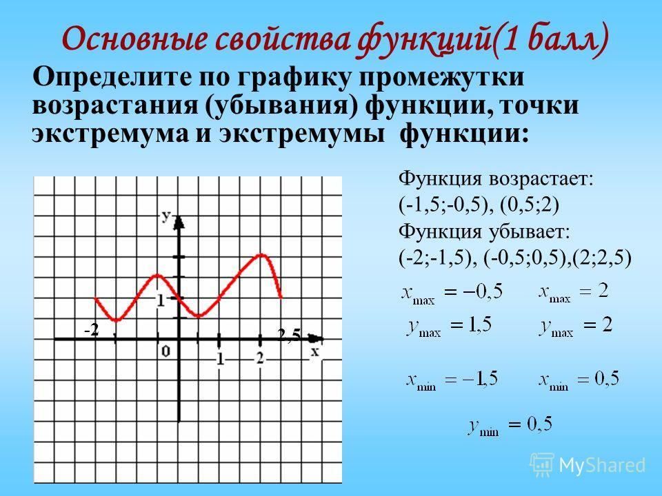 Основные свойства функций(1 балл) Определите по графику промежутки возрастания (убывания) функции, точки экстремума и экстремумы функции: -2 2,5 Функция возрастает: (-1,5;-0,5), (0,5;2) Функция убывает: (-2;-1,5), (-0,5;0,5),(2;2,5)