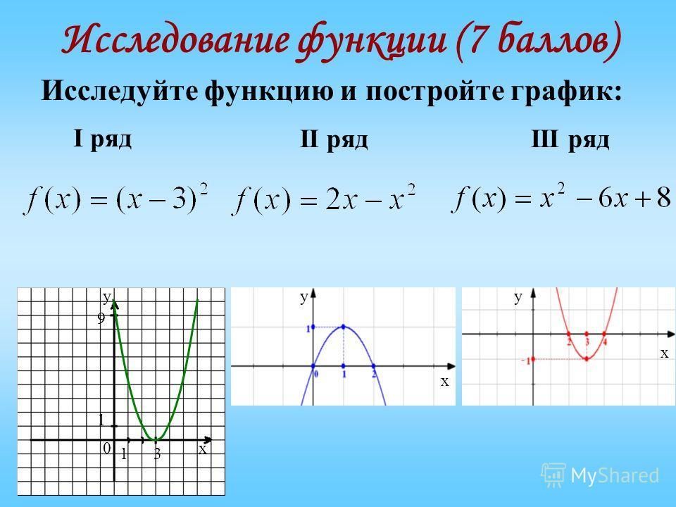 Исследование функции (7 баллов) Исследуйте функцию и постройте график: х у 0 3 9 1 1 х у х у I ряд II рядIII ряд