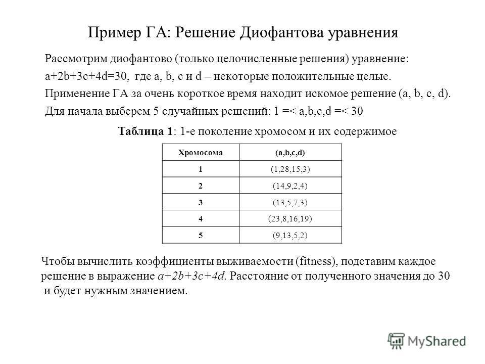 Пример ГА: Решение Диофантова уравнения Рассмотрим диофантово (только целочисленные решения) уравнение: a+2b+3c+4d=30, где a, b, c и d – некоторые положительные целые. Применение ГА за очень короткое время находит искомое решение (a, b, c, d). Для на