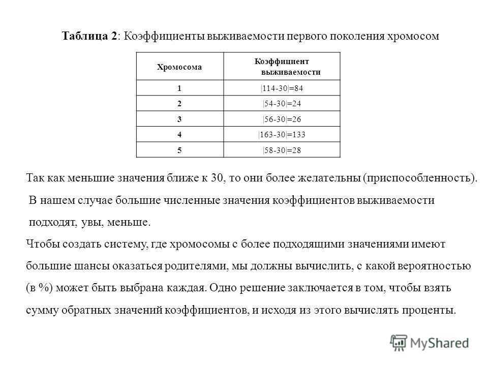 Таблица 2: Коэффициенты выживаемости первого поколения хромосом Хромосома Коэффициент выживаемости 1|114-30|=84 2|54-30|=24 3|56-30|=26 4|163-30|=133 5|58-30|=28 Так как меньшие значения ближе к 30, то они более желательны (приспособленность). В наше