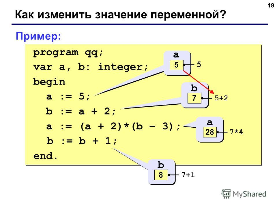 19 Как изменить значение переменной? program qq; var a, b: integer; begin a := 5; b := a + 2; a := (a + 2)*(b – 3); b := b + 1; end. program qq; var a, b: integer; begin a := 5; b := a + 2; a := (a + 2)*(b – 3); b := b + 1; end. a ? 5 5 b ? 5+2 7 a 5