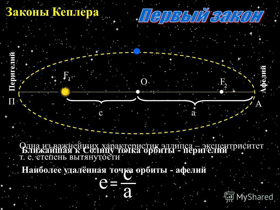 Законы Кеплера ОF F 1 2 а с Одна из важнейших характеристик эллипса – эксцентриситет т. е. степень вытянутости е = с а П Перигелий А Афелий Ближайшая к Солнцу точка орбиты - перигелий Наиболее удалённая точка орбиты - афелий