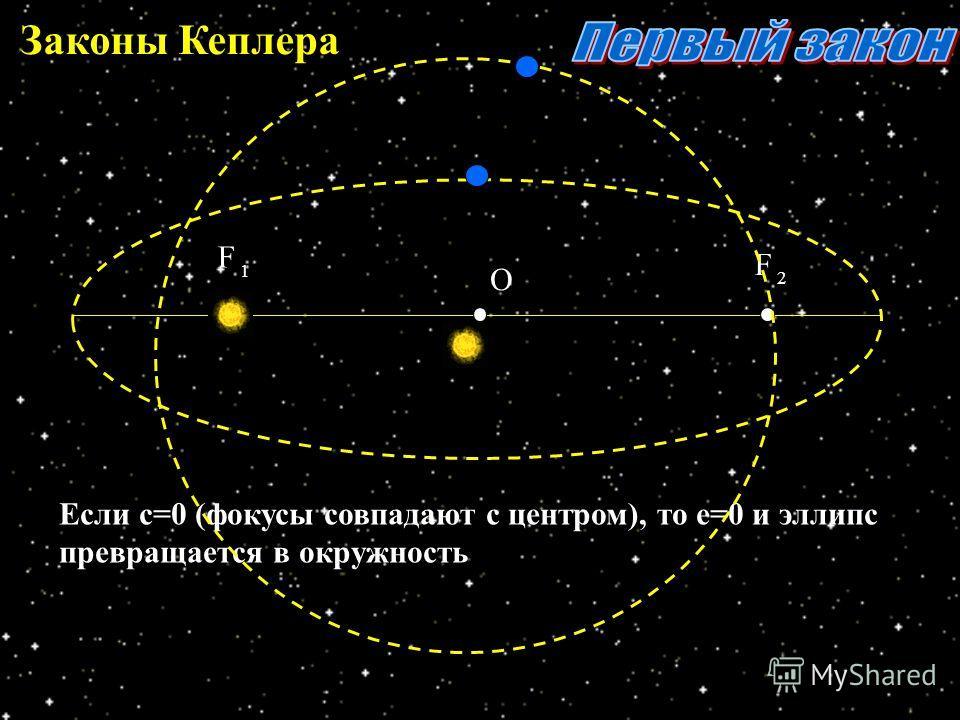 Законы Кеплера F F О 1 2 Если с=0 (фокусы совпадают с центром), то е=0 и эллипс превращается в окружность