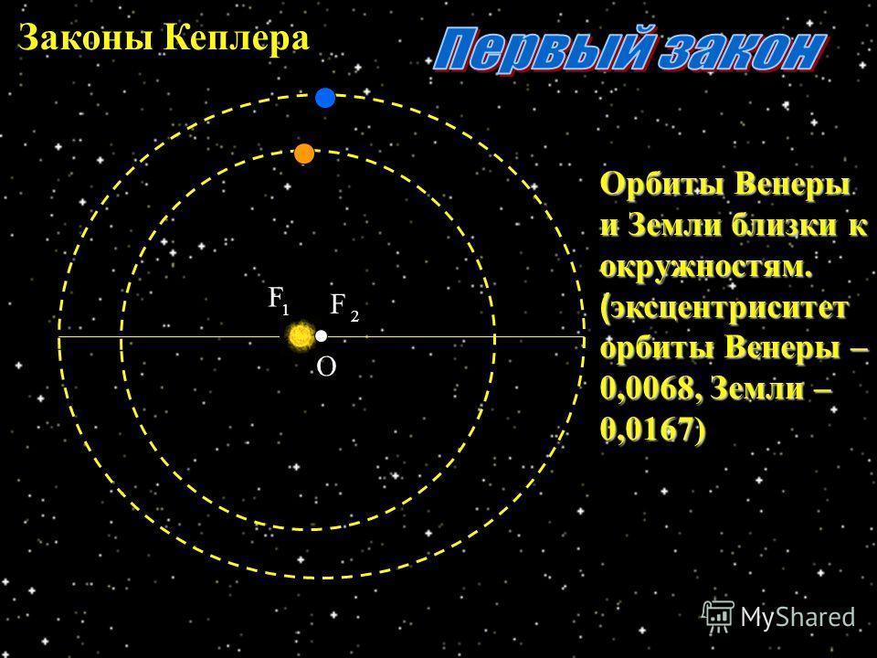 О F 1 F 2 Орбиты Венеры и Земли близки к окружностям. (эксцентриситет орбиты Венеры – 0,0068, Земли – 0,0167)