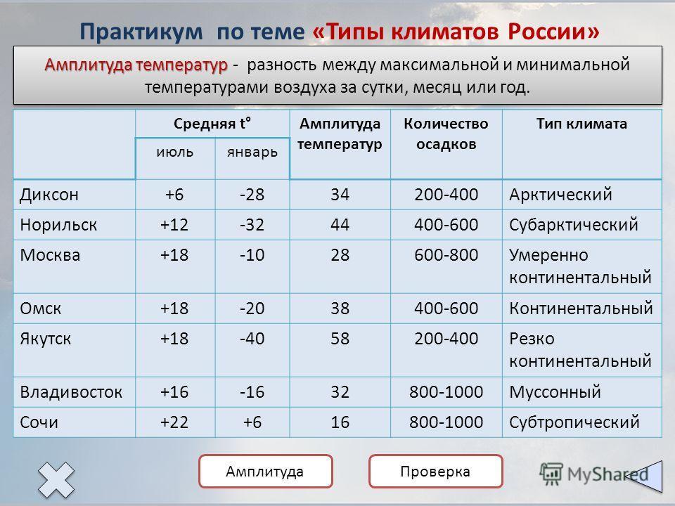География 8 класс климат россии тест с ответами россия находится