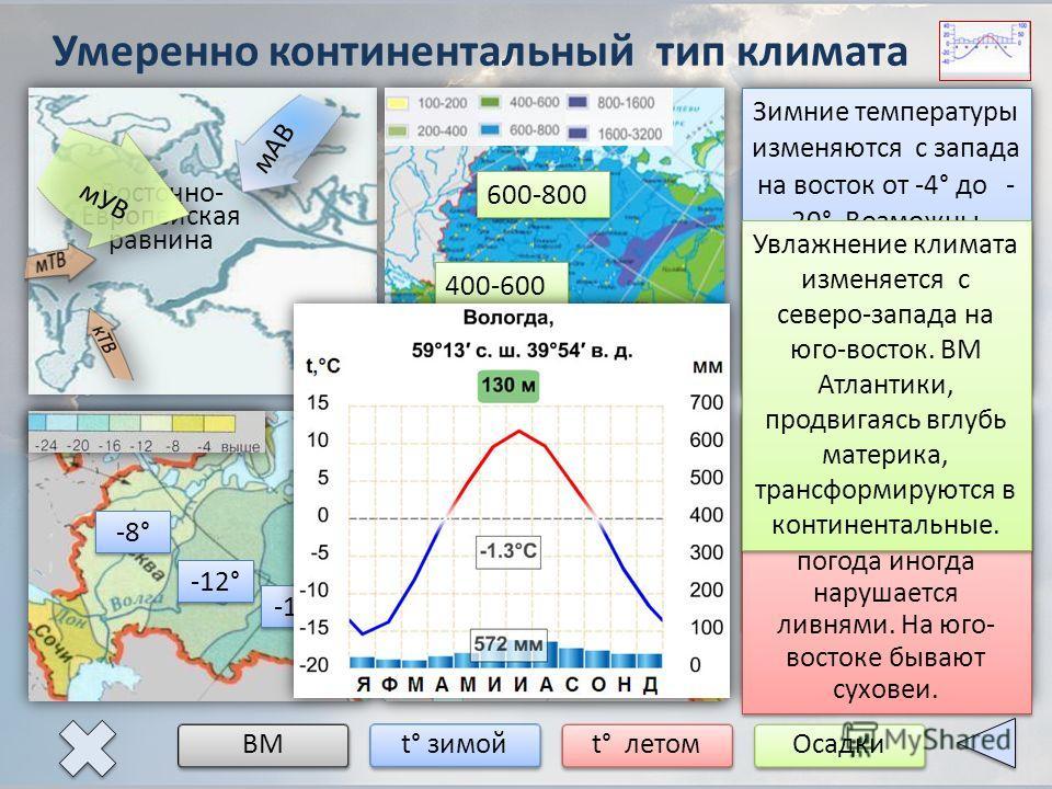 Умеренно континентальный тип климата ВМ t° зимой t° летомОсадки Восточно- Европейская равнина мАВ мУВ Климат формируется под воздействием воздушных масс, поступающих с западным переносом со стороны Атлантического океана. Они делают климат мягче и теп
