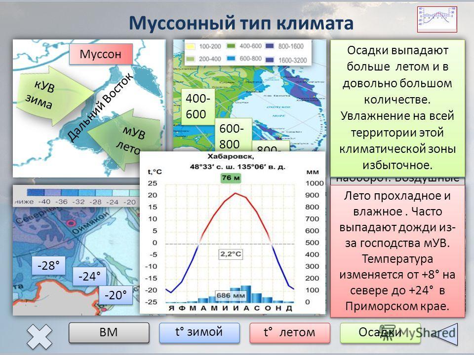 Муссонный тип климата ВМ t° зимой t° летомОсадки Дальний Восток кУВ зима -28° -24° -20° +8° +20° +24° 400- 600 400- 600 600- 800 600- 800 800- 1000 800- 1000 мУВ лето Муссон Для этого климата характерна сезонная циркуляция ВМ: зимой с суши на море, а