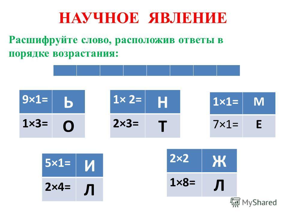 НАУЧНОЕ ЯВЛЕНИЕ Расшифруйте слово, расположив ответы в порядке возрастания: 9×1= Ь 1×3= О 1×1=М 7×1=Е 2×2 Ж 1×8= Л 5×1= И 2×4= Л 1× 2= Н 2×3= Т