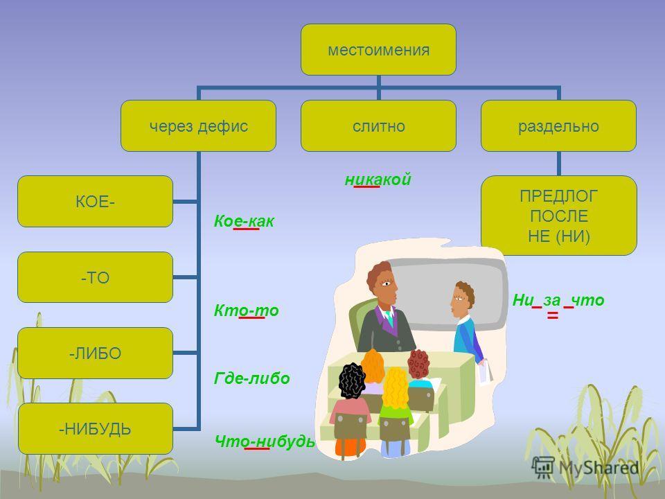 Слитные, раздельные и дефисные написания местоимения наречия прилагательные существительные