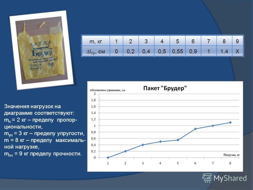 m, кг123456789 l ср, см00,20,40,50,550,911.4Х Значения нагрузок на диаграмме соответствуют: m п = 2 кг – пределу пропор- циональности, m уп = 3 кг – пределу упругости, m = 8 кг – пределу максималь- ной нагрузке, m пч = 9 кг пределу прочности.