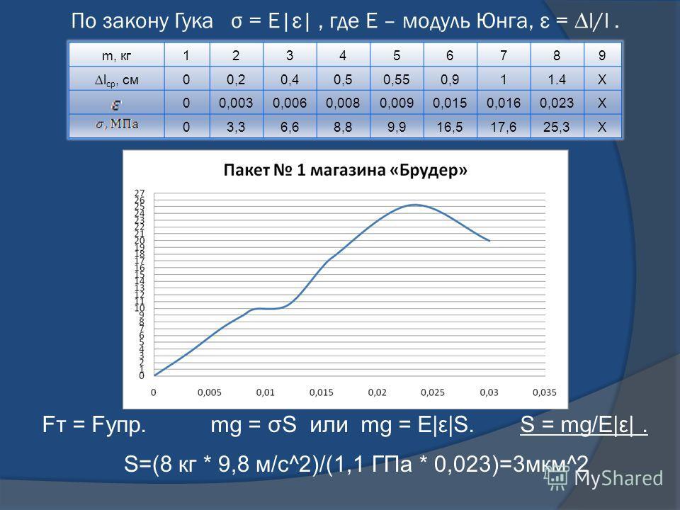 По закону Гука σ = Е|ε|, где Е – модуль Юнга, ε = l/l. m, кг123456789 l ср, см00,20,40,50,550,911.4Х 00,0030,0060,0080,0090,0150,0160,023Х 03,36,68,89,916,517,625,3Х Fт = Fупр. mg = σS или mg = Е|ε|S. S = mg/Е|ε|. S=(8 кг * 9,8 м/с^2)/(1,1 ГПа * 0,02