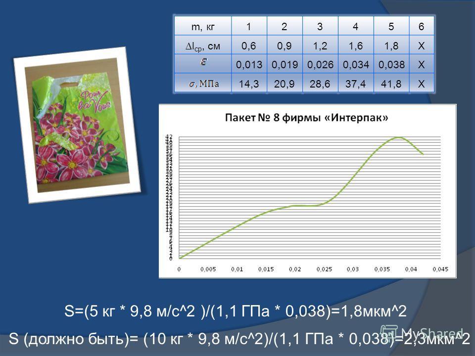 m, кг123456 l ср, см0,60,91,21,61,8Х 0,0130,0190,0260,0340,038Х 14,320,928,637,441,8Х S=(5 кг * 9,8 м/с^2 )/(1,1 ГПа * 0,038)=1,8мкм^2 S (должно быть)= (10 кг * 9,8 м/с^2)/(1,1 ГПа * 0,038)=2,3мкм^2