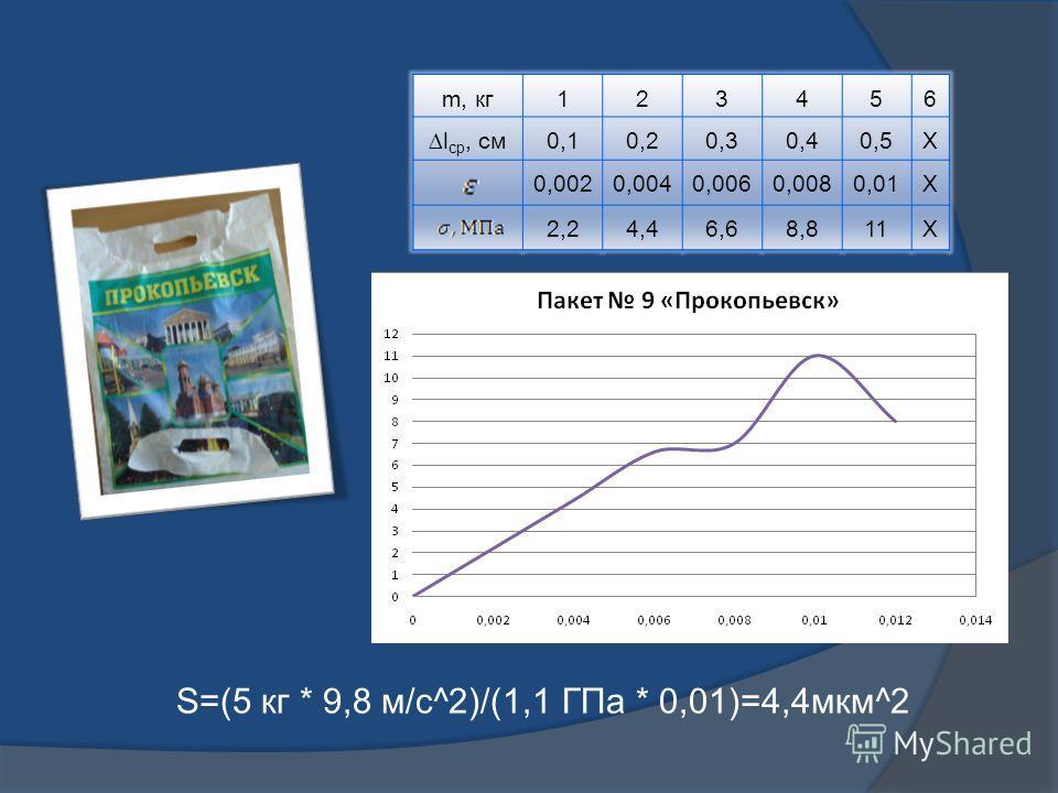 m, кг123456 l ср, см0,10,20,30,40,5Х 0,0020,0040,0060,0080,01Х 2,24,46,68,811Х S=(5 кг * 9,8 м/с^2)/(1,1 ГПа * 0,01)=4,4мкм^2
