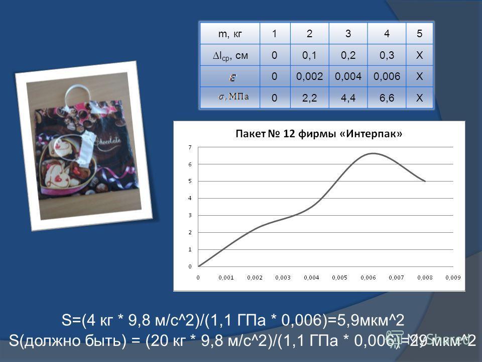 m, кг12345 l ср, см00,10,20,3Х 00,0020,0040,006Х 02,24,46,6Х S=(4 кг * 9,8 м/с^2)/(1,1 ГПа * 0,006)=5,9мкм^2 S(должно быть) = (20 кг * 9,8 м/с^2)/(1,1 ГПа * 0,006)=29 мкм^2