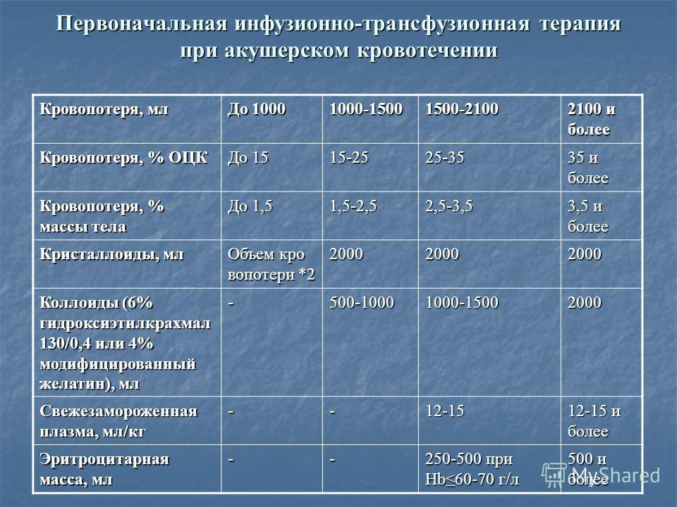 Первоначальная инфузионно-трансфузионная терапия при акушерском кровотечении Кровопотеря, мл До 1000 1000-15001500-2100 2100 и более Кровопотеря, % ОЦК До 15 15-2525-35 35 и более Кровопотеря, % массы тела До 1,5 1,5-2,52,5-3,5 3,5 и более Кристаллои